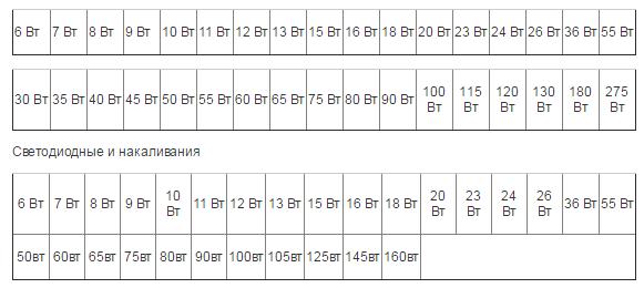 таблица соответствия мощности ламп